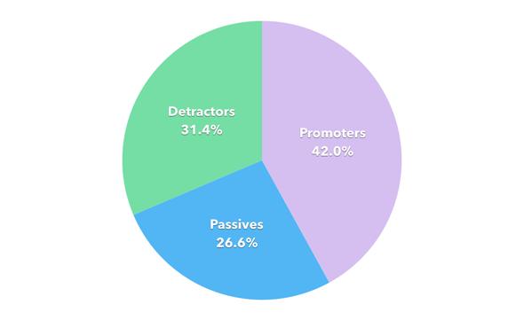 Satisfaction pie chart final