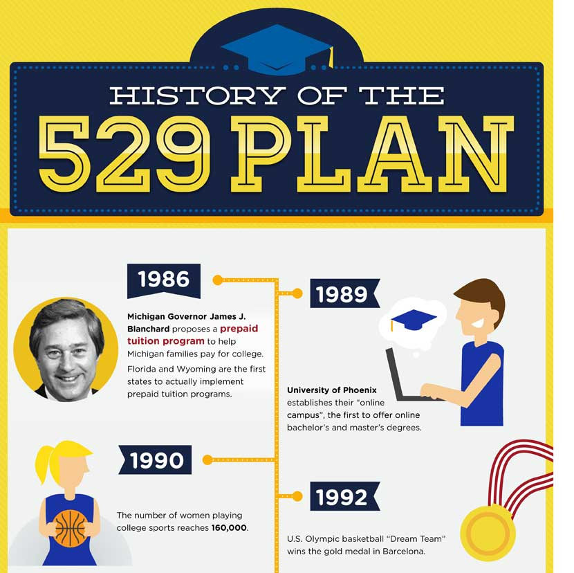 [INFOGRAPHIC] The History of the 529 Plan