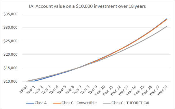 CHART - IA: Account value on a $10,000 investment over 18 years