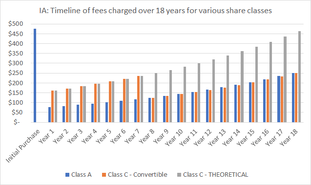 CHART - IA: Timeline of fees charged over 18 years for various share classes