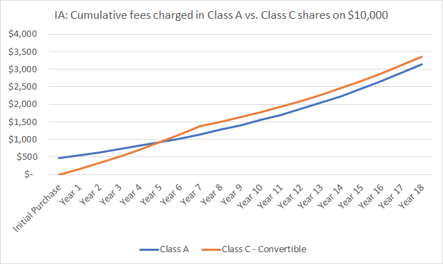 CHART - IA: Cumulative fees charged in Class A vs. Class C shares on $10,000