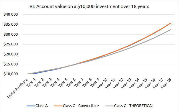 CHART - RI: Account value on a $10,000 investment over 18 years