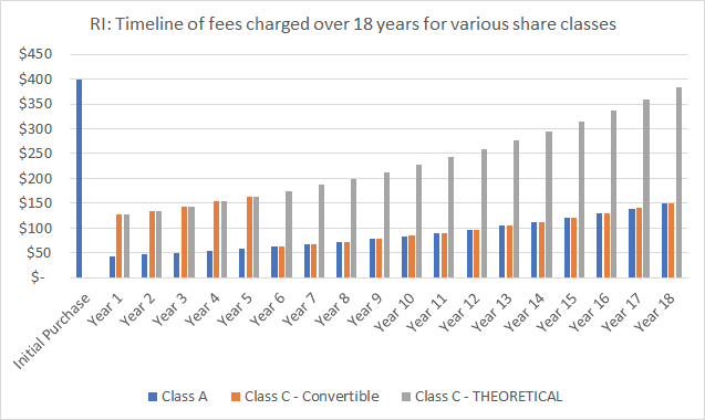 CHART - RI: Timeline of fees charged over 18 years for various share classes