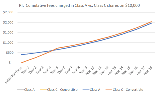 CHART - RI: Cumulative fees charged in Class A vs. Class C shares on $10,000