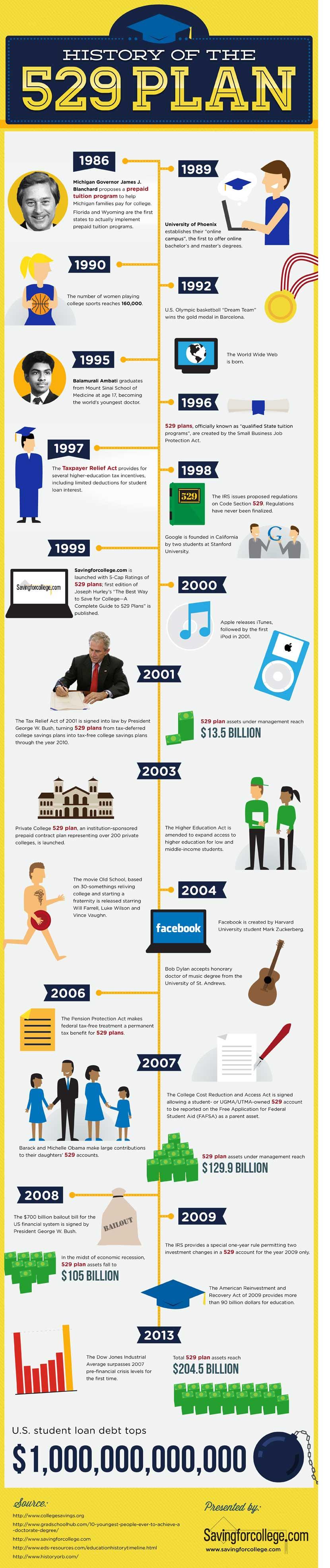 History 529 Plans Infographics